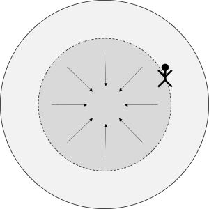 Spherical shell gravity