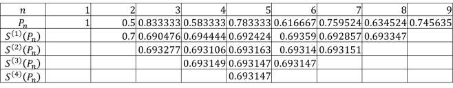shanks data
