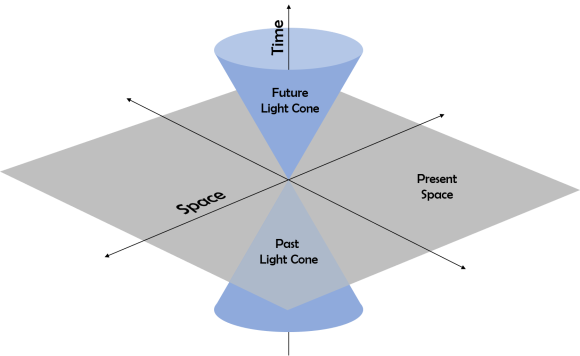 Light cone.png